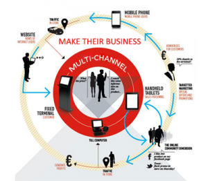 Make their business multi-channel business
