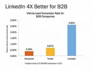 LinkedIn market is more accepted then twitters