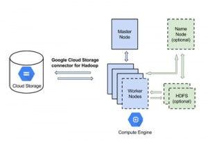 For advanced analytics distributed computing platform Google Launches Cloud Storage Connector For Hadoop