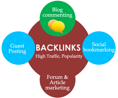 To get high quality backlinks acquire 4 best way of seo technique