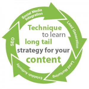Technique to learn long tail strategy for your content