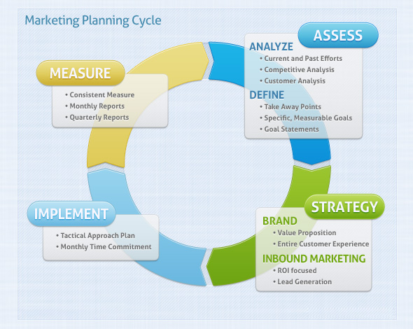6 tools for better marketing strategy