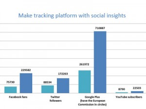 Make tracking platform with social insights
