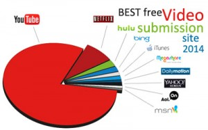 BEST free video submission site 2014