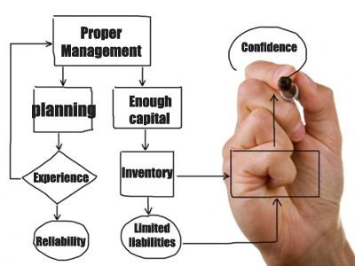 Factors can boost your business