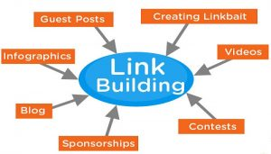 How to do Link Building that will help to please Google