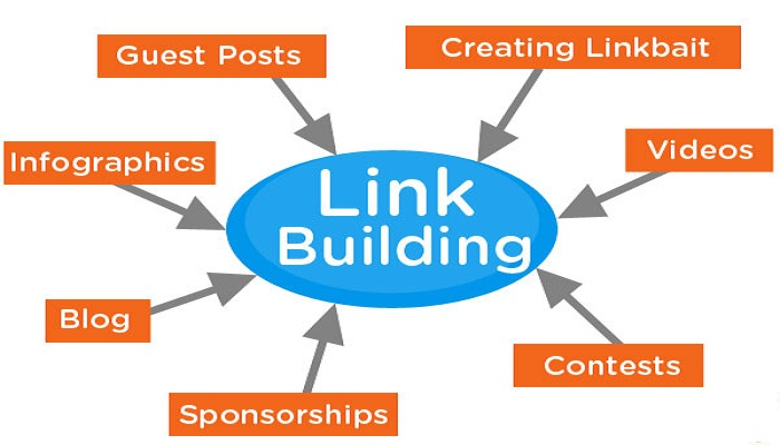 How to do the Perfect Link Building: A Full Introduction to