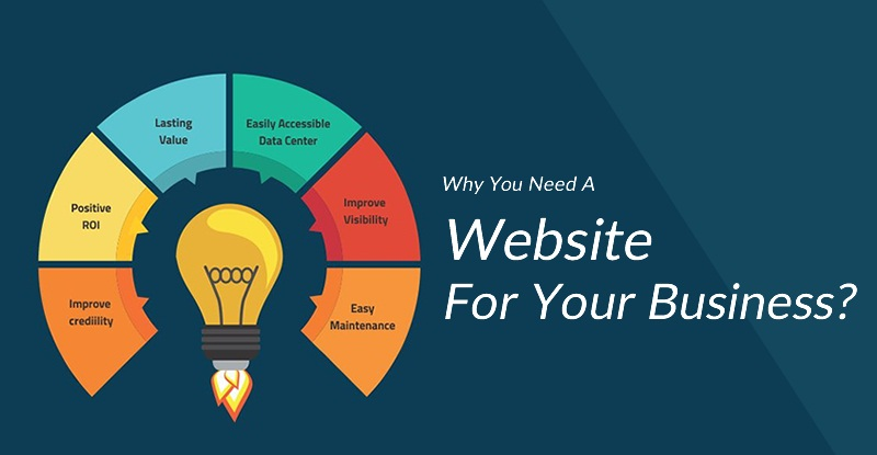 Know Why Website Is Important For Your Business
